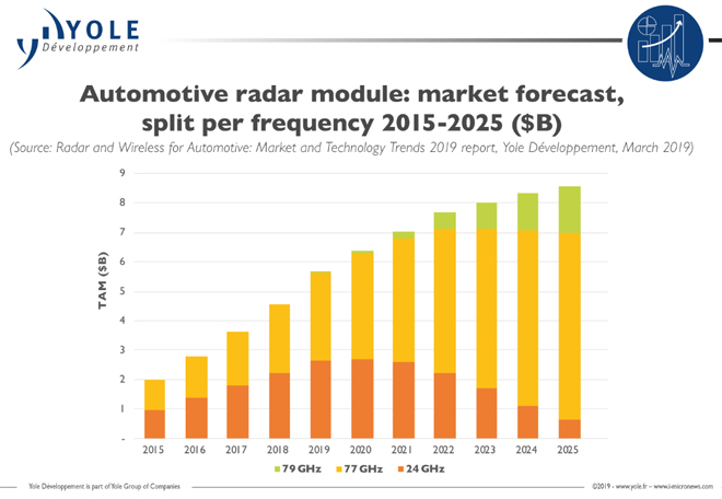Autonomous Driving Applications Strengthen Radar Market