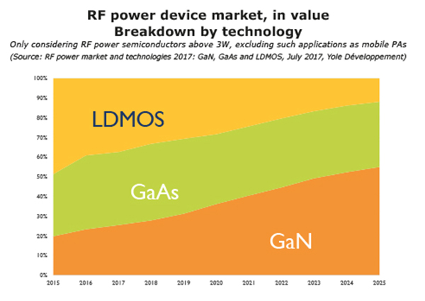Share of RF power market by technology. Source: Yole Développement