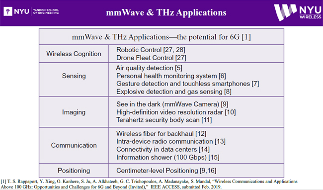 6G Applications