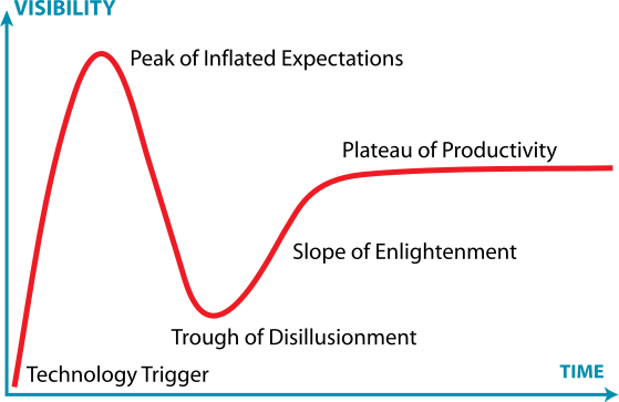 Gartner Hype Cycle. Source: Jeremykemp at English Wikipedia