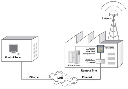 monitor rf power anywhere in the world