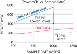 high speed dac and adc family 2012 02 15 microwave journalfigure 1 1 25 gsps, 16 bit dac reduces power consumption and increases speed