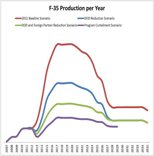 F-35 Production Projections