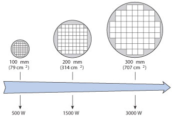 RF Technology in Semiconductor Wafer Processing | 2013-12-15