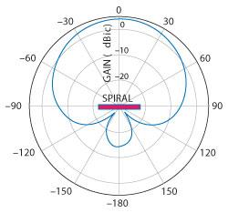 Spiral Antenna Design Considerations | 2013-01-15