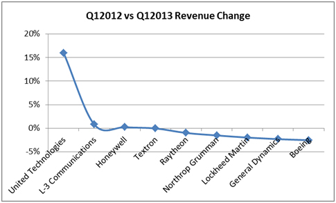 Revenue year on year