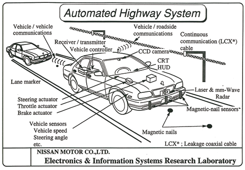 Automotive Radar From Its Origins To Future Directions