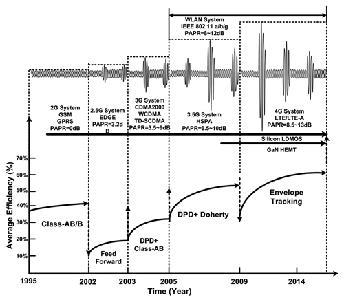 modern high efficiency amplifier design  envelope tracking