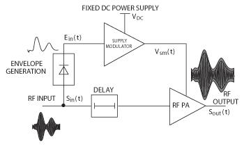 Microwave Office - RF/Microwave Circuit Design