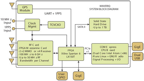 Advanced RF Transceiver Meets the Demands of SDR Applications | 2014