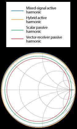 methodologies of microwave amplifier design Microwave transistor amplifiers: analysis and microwave transistor amplifiers: analysis and design who are interested in microwave amplifier design with no.