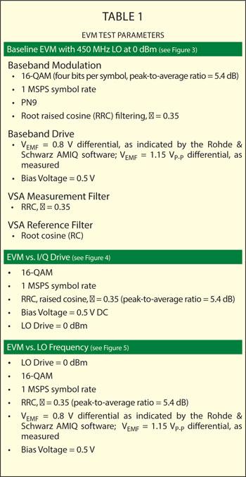 Optimization of EVM Performance in I/Q Modulators | 2015-04