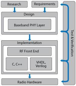 Using Model-Based Design for Software-Defined Radio   2016-07-15