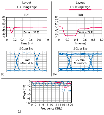 Signal integrity tips and techniques using tdr vna and modeling figure 2 tdr and eye diagram for series impedance discontinuities shorter a and longer b than the signal rise time insertion loss for the same ccuart Choice Image