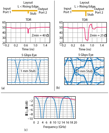Signal integrity tips and techniques using tdr vna and modeling figure 3 tdr and eye diagram for stub impedance discontinuities shorter a and longer b than the signal rise time insertion loss for the same ccuart Choice Image