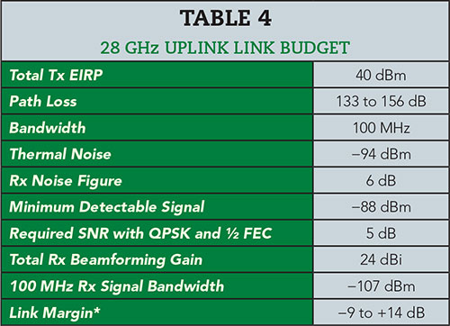 Pre-5G and 5G: Will The mmWave Link Work? | 2017-12-15