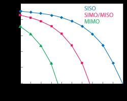 Antenna Arrays for 5G Improve SNR and Capacity | 2017-09-15