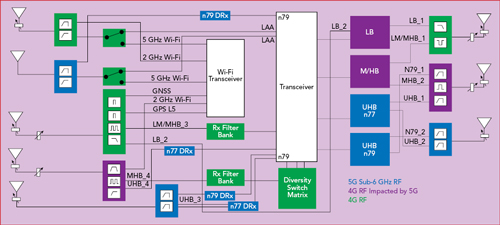 5G Brings New RF Challenges for Handsets | 2018-10-09