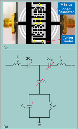 Optoelectronic Oscillators Recent And Emerging Trends