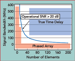 Multi-Beam Phased Array with Full Digital Beamforming for SATCOM and