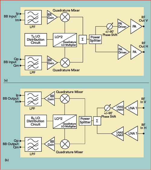 Multi-Beam Phased Array with Full Digital Beamforming for
