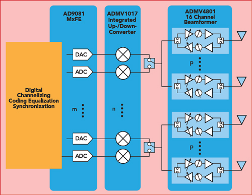 Bits to Beams: Chipset for 5G mmWave Radio | 2019-08-10