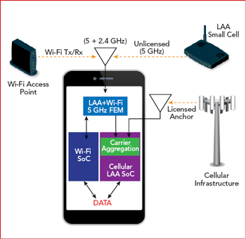 LAA/Wi-Fi Front-End Modules for Smartphones | 2019-02-08
