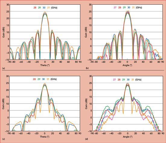 Gapwaves Platform Integrates 5G mmWave Arrays | 2019-02-08