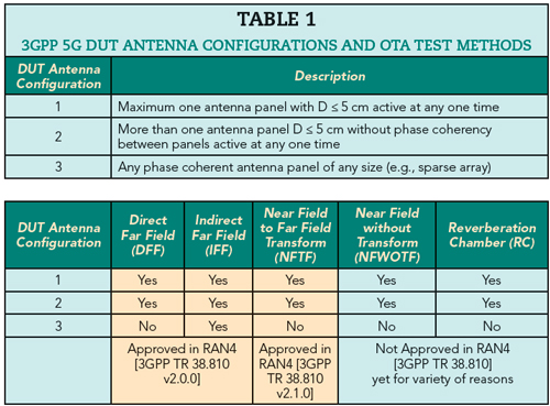 Challenges for Effective and Realistic 5G OTA Testing | 2019