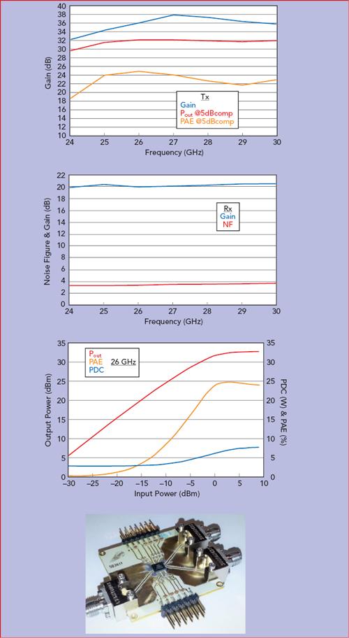 5G Power Amplifier Design and Modeling for mmWave GaN