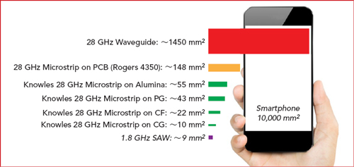 Approaching the 5G mmWave Filter Challenge | 2019-05-08