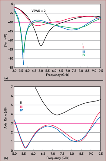 Compact CPW-Fed Dual-Band Linearly and Circularly Polarized