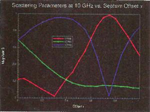 Parametrics and Optimization Using Ansoft HFSS