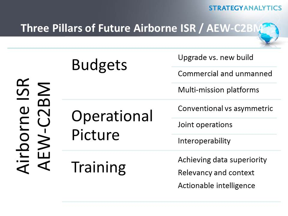 Airborne ISR and EW Trends plus Creating a Leader in Defense