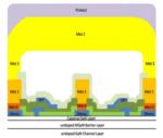 WIN Semiconductors GaN process cross-section