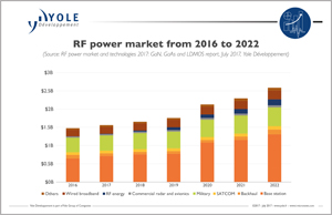 5g Reshaping Rf Technology Landscape Opportunities For Rf