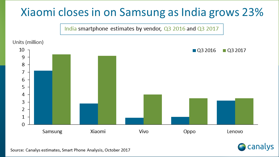 India Q3 2017 smartphone market share