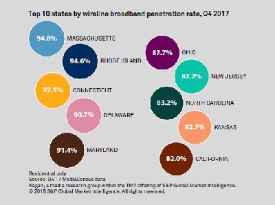 Mapping Top US Broadband Provider Footprints as of Q4\'17   2018-04 ...