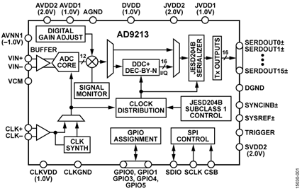 AD9213 functional block diagram