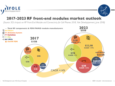 2018, A New Year for RF Front-End Module Market | 2018-07-19