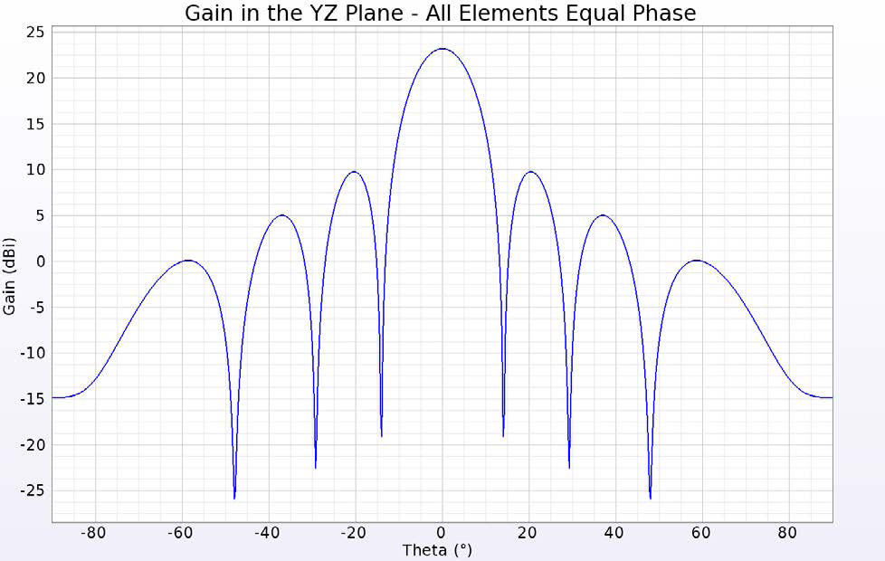 Beamforming for an 8x8 Planar Phased Patch Antenna Array for 5G at