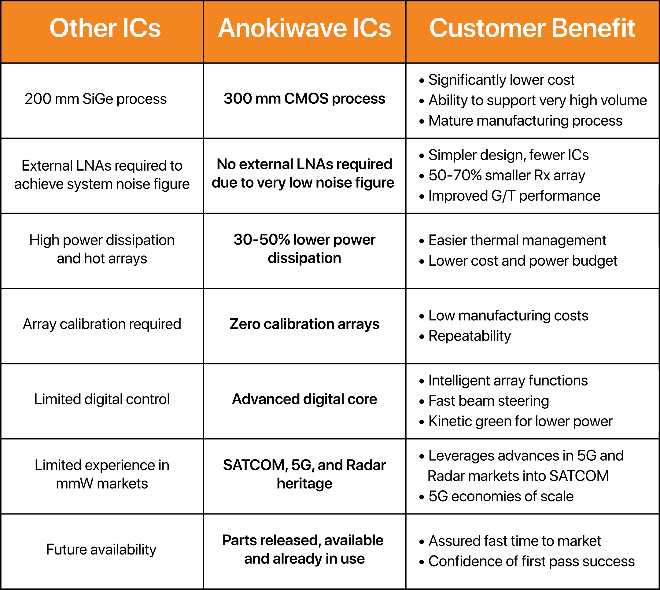 Anokiwave comparison table