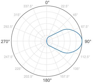 Antenna Design, Analysis and Simulation | 2017-11-29