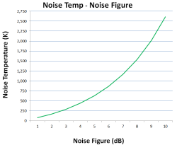 Noise Figure Temperature Calculator Noisefiguretemp