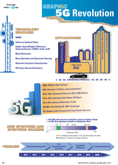 Infographic: 5G Revolution | 2017-01-30 | Microwave Journal