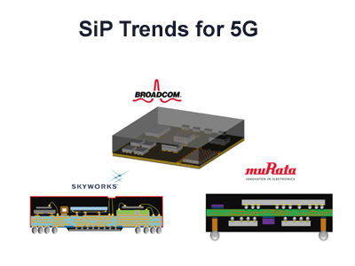 The 5G revolution is pushing innovations for RF front-end