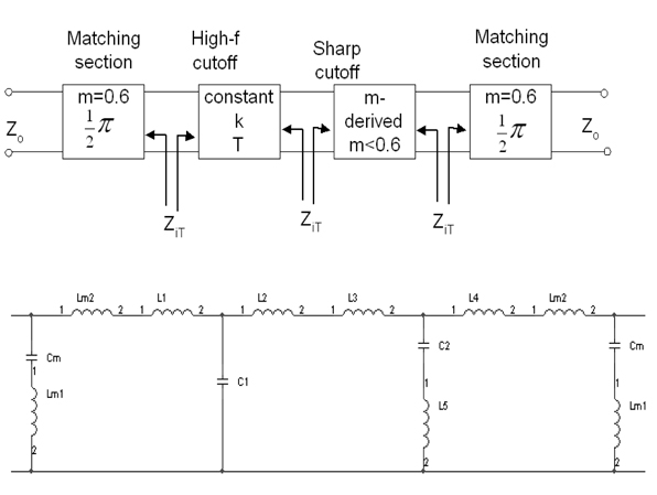 Composite Low Pass Filter Design with T and π