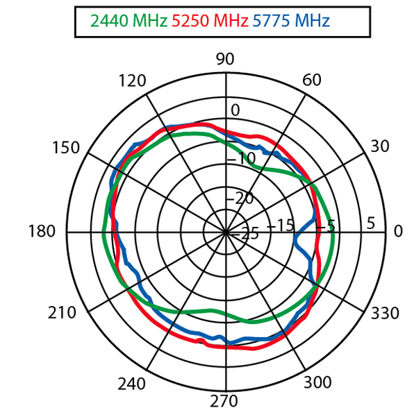 A Small, Low Cost Antenna for WLAN and Bluetooth Applications
