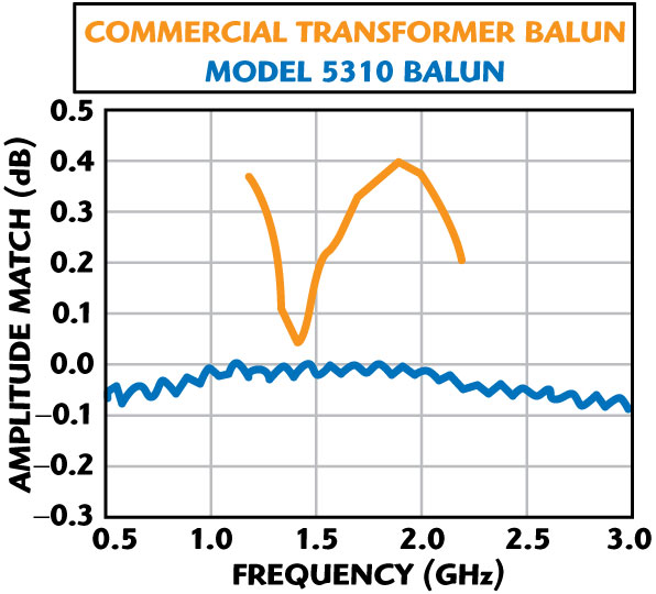 An Ultra-wideband Phase-matched Balun