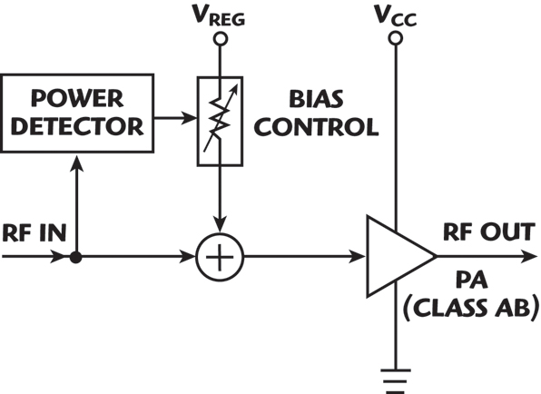 A High Linearity and Efficiency UHF RF Power Amplifier with